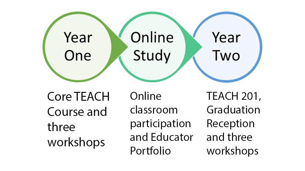 TEACH timeline graphic.jpg